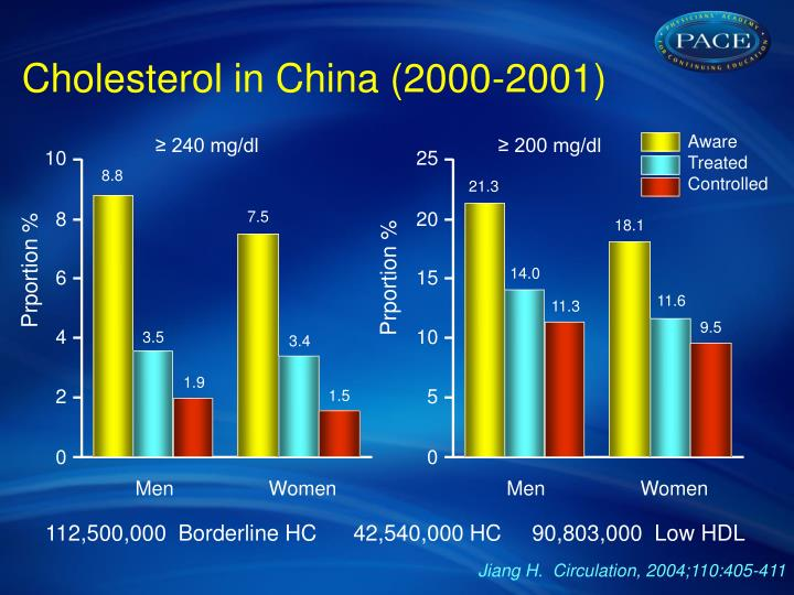 Cholesterol in China (2000-2001)
