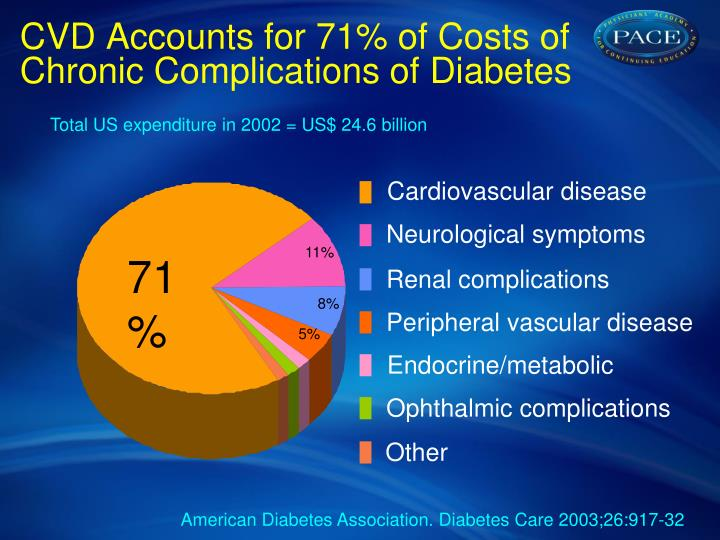 CVD Accounts for 71% of Costs of