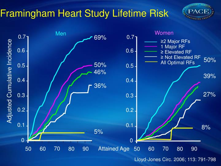 Framingham Heart Study Lifetime Risk