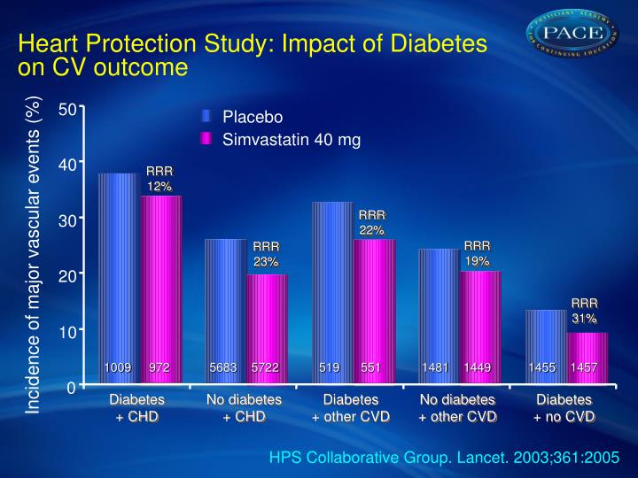Heart Protection Study: Impact of Diabetes