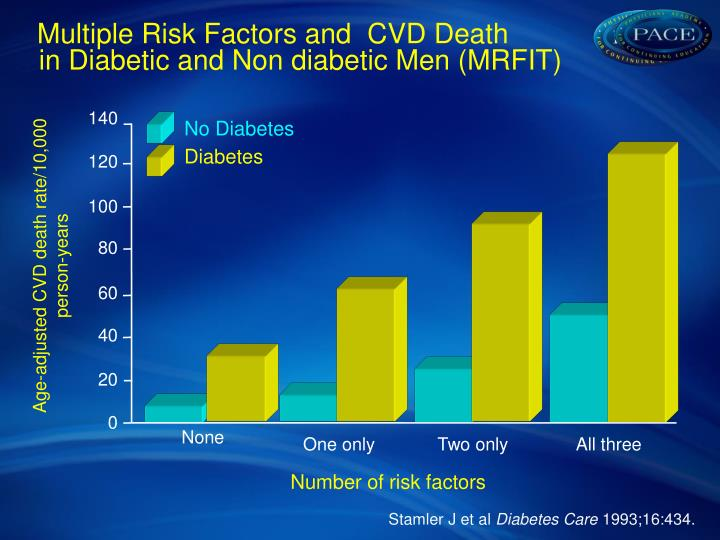 Multiple Risk Factors and  CVD Death