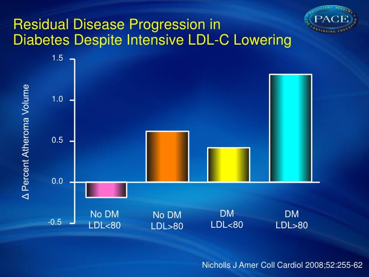 Residual Disease Progression in