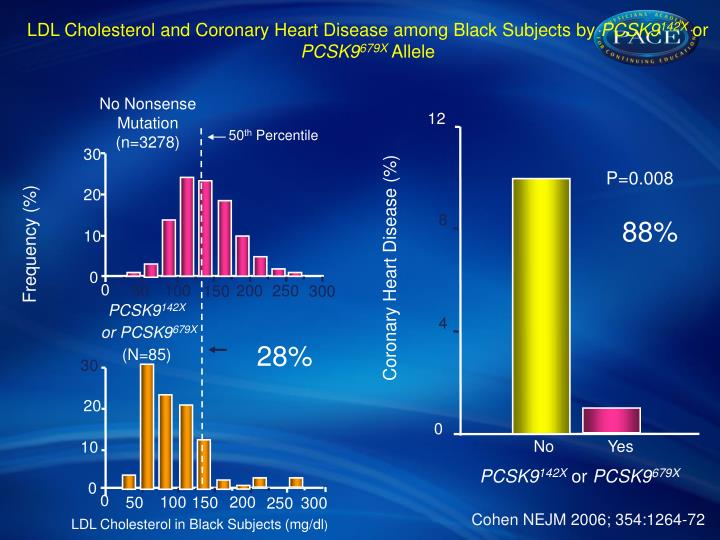 LDL Cholesterol and Coronary Heart Disease among Black Subjects by