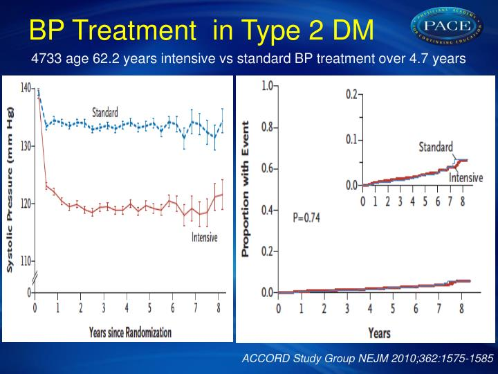 BP Treatment  in Type 2 DM
