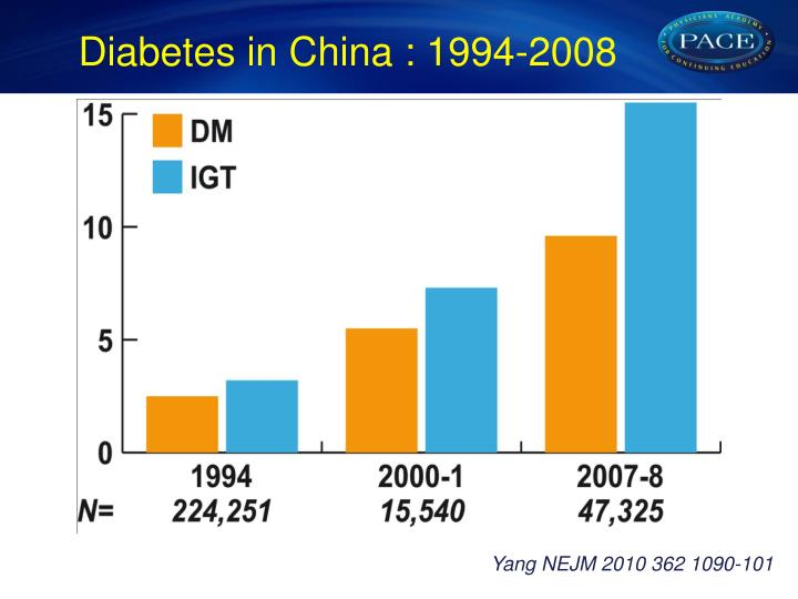 Diabetes in China : 1994-2008