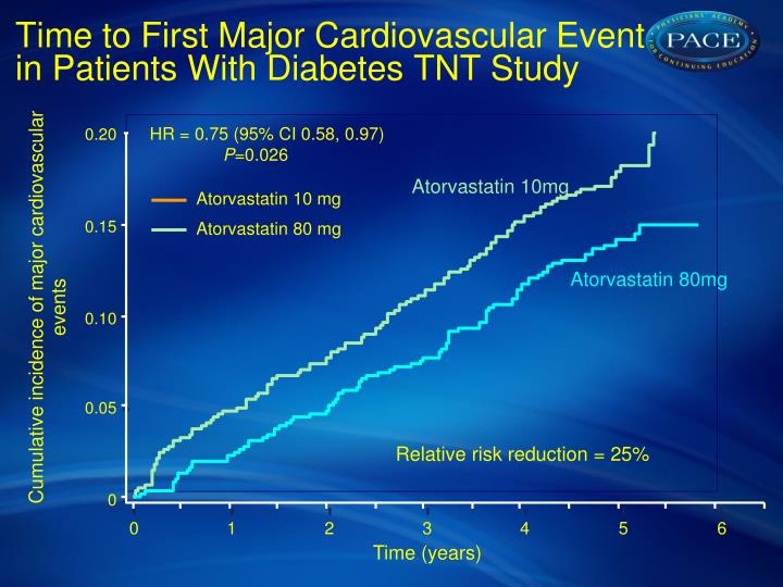 Time to First Major Cardiovascular Event