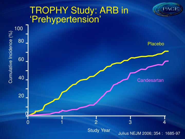 TROPHY Study: ARB in 'Prehypertension'