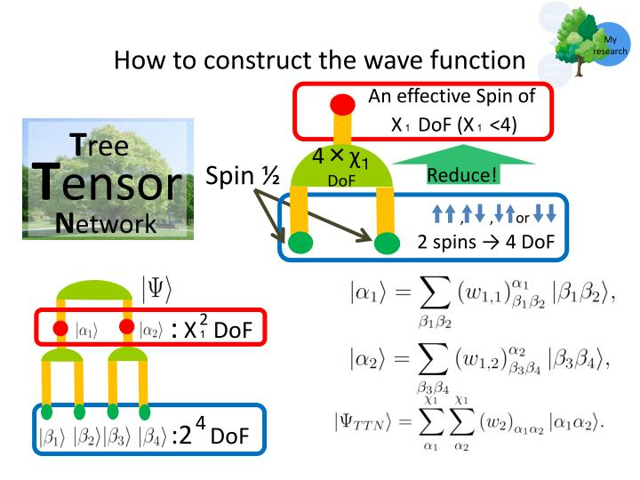 How to construct the wave function