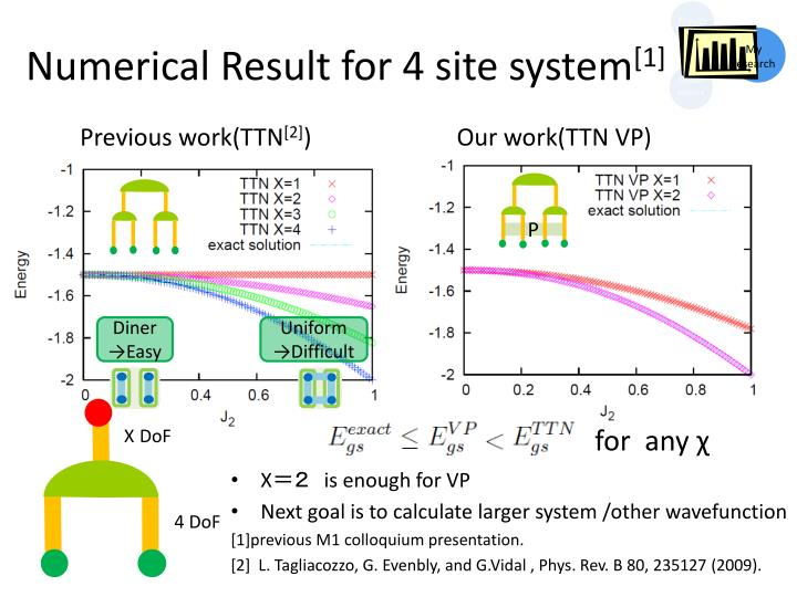 Numerical Result for 4 site system