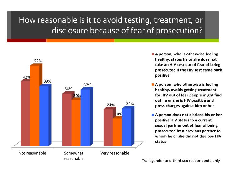 How reasonable is it to avoid testing, treatment, or disclosure because of fear of prosecution?