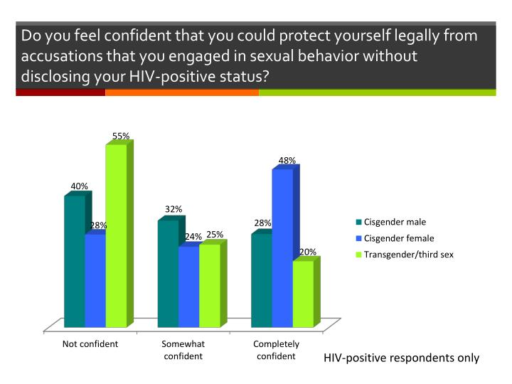 Do you feel confident that you could protect yourself legally from accusations that you engaged in sexual behavior without disclosing your HIV-positive status?