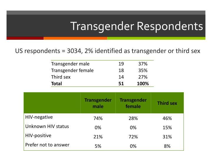 Transgender Respondents
