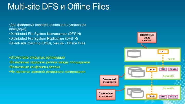Multi-site DFS