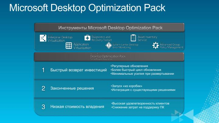 Microsoft Desktop Optimization Pack