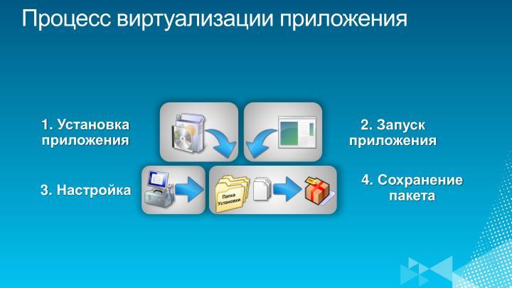 Процесс виртуализации приложения