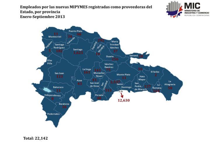 Empleados por las nuevas MIPYMES registradas como proveedoras del Estado, por provincia