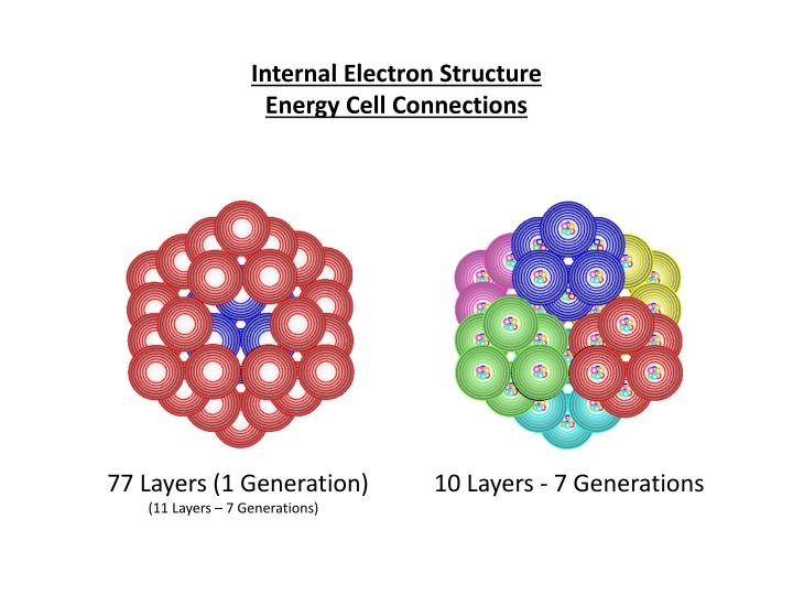 Internal Electron Structure