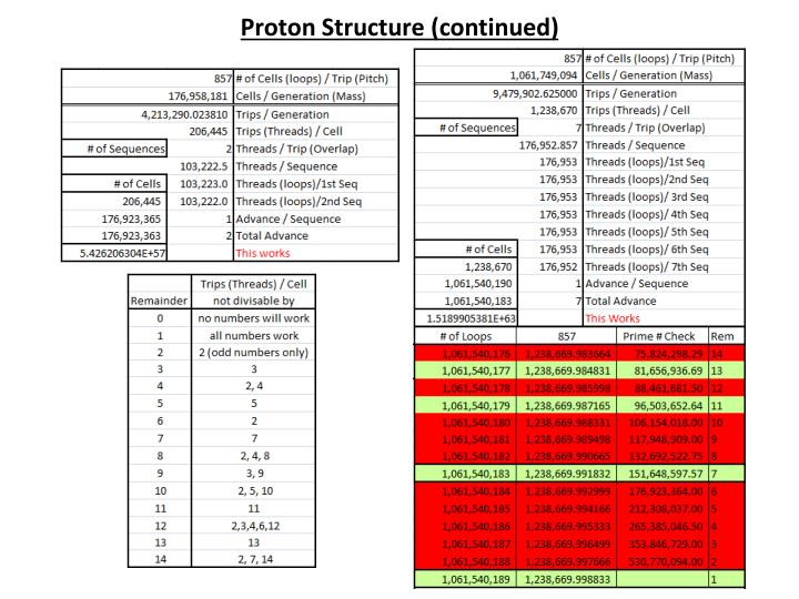Proton Structure (continued)
