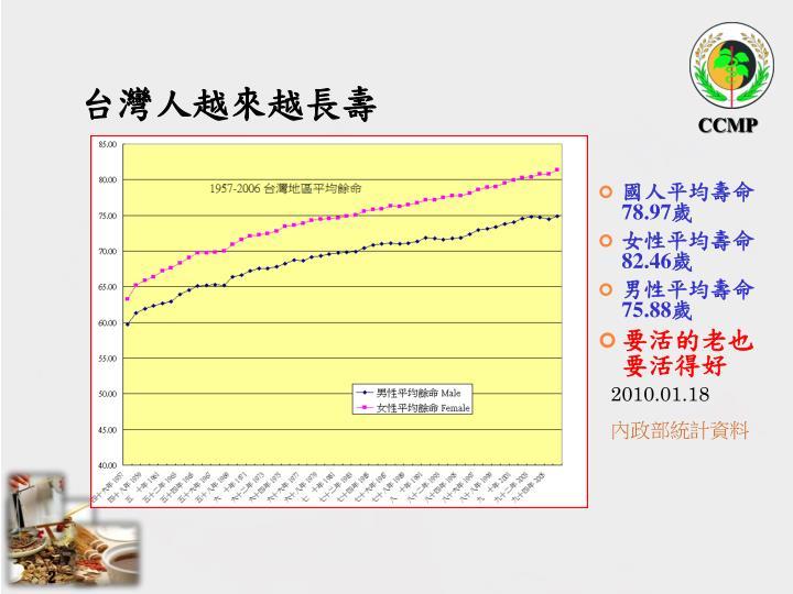 台灣人越來越長壽