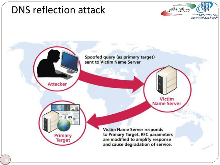 DNS reflection attack