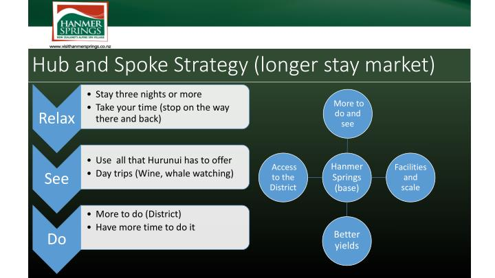 Hub and Spoke Strategy (longer stay market)