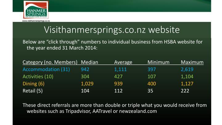 Visithanmersprings.co.nz website
