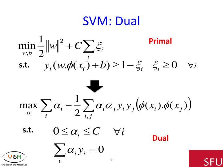 SVM: Dual