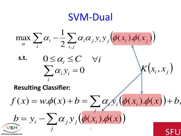 SVM-Dual