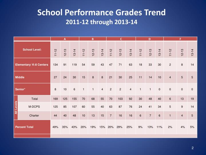 School Performance Grades Trend