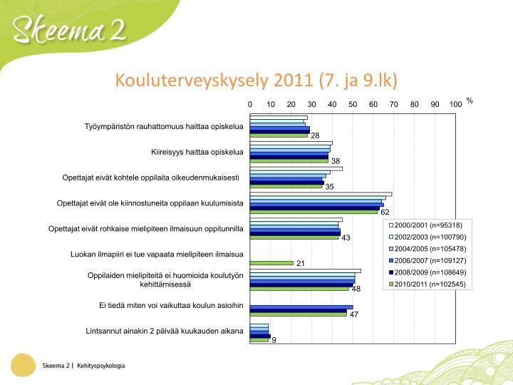 Kouluterveyskysely 2011 (7. ja 9.lk)