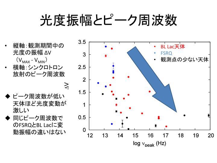 光度振幅とピーク周波数