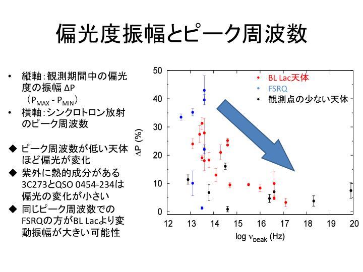 偏光度振幅とピーク周波数