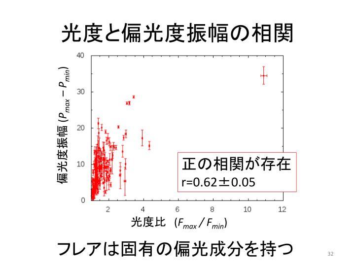 光度と偏光度振幅の相関