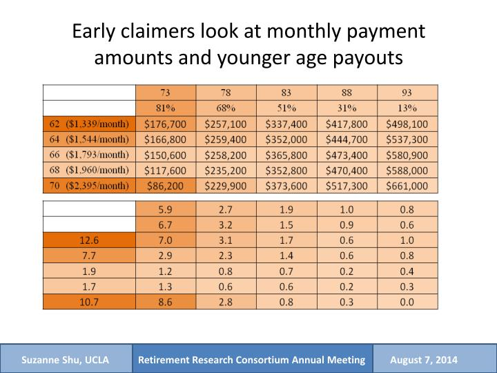Early claimers look at monthly payment amounts and younger age payouts