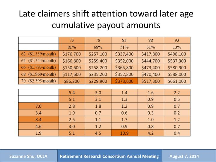 Late claimers shift attention toward later age cumulative payout amounts