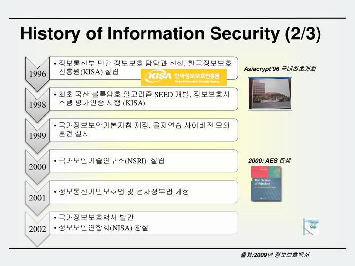 History of Information Security (2/3)