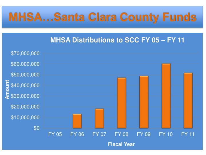 MHSA…Santa Clara