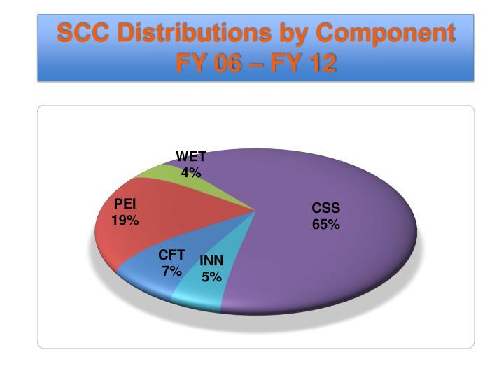 SCC Distributions