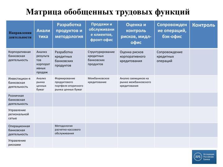 Матрица обобщенных трудовых функций