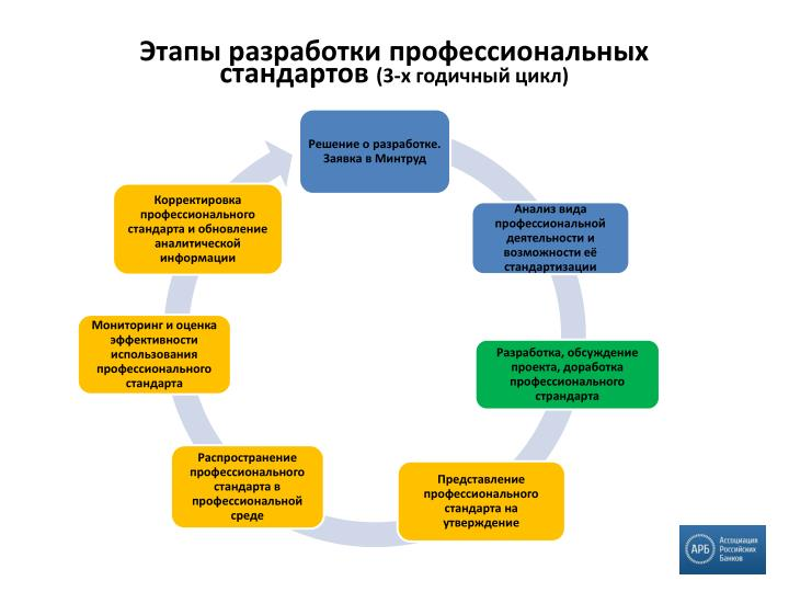 Этапы разработки профессиональных стандартов