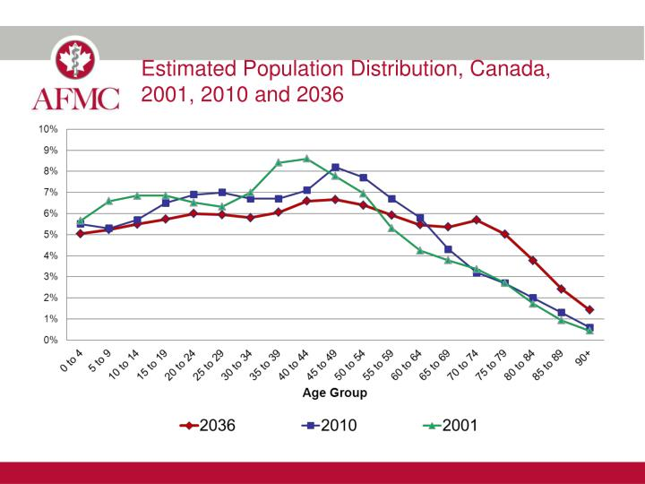 Estimated population distribution canada 2001 2010 and 2036