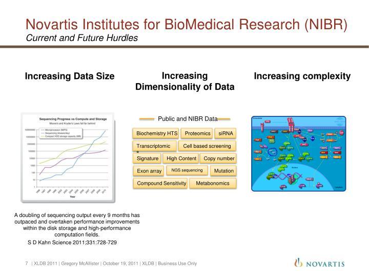 Novartis Institutes for