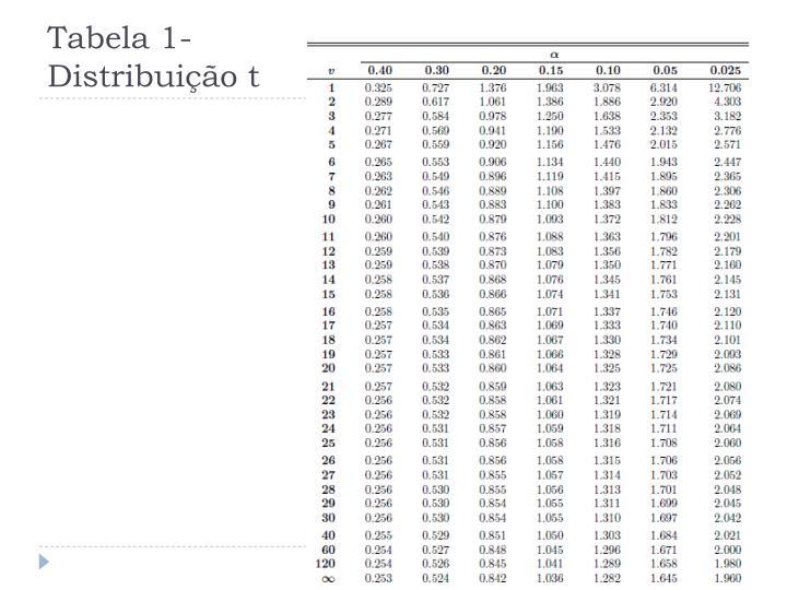 Tabela 1- Distribuição t