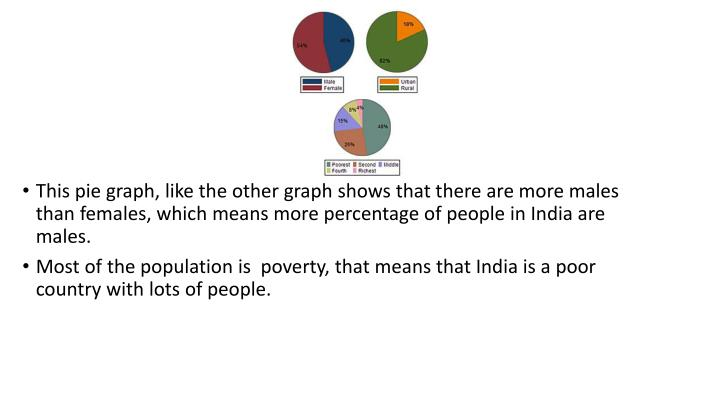 This pie graph, like the other graph shows that there are more males than females, which means more percentage of people in India are males.