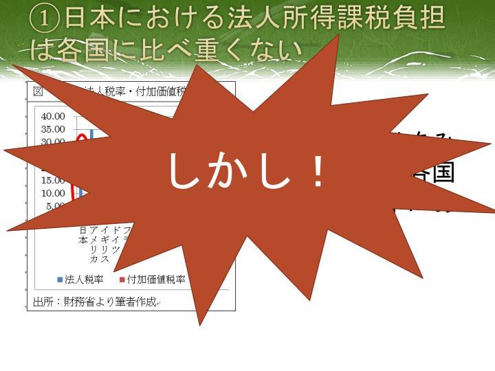 ①日本における法人所得課税負担は各国に比べ重くない