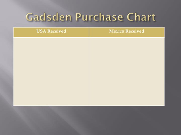 Gadsden Purchase Chart
