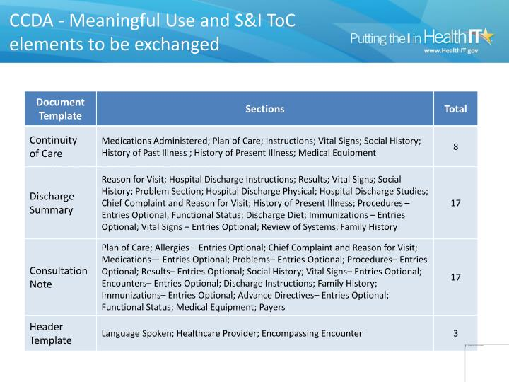 Ccda meaningful use and s i toc elements to be exchanged