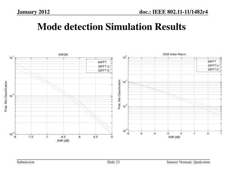 Mode detection Simulation Results