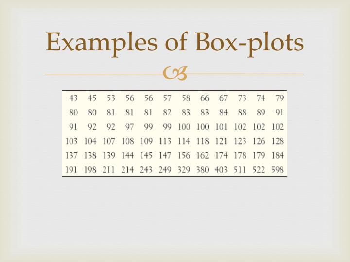 Examples of Box-plots