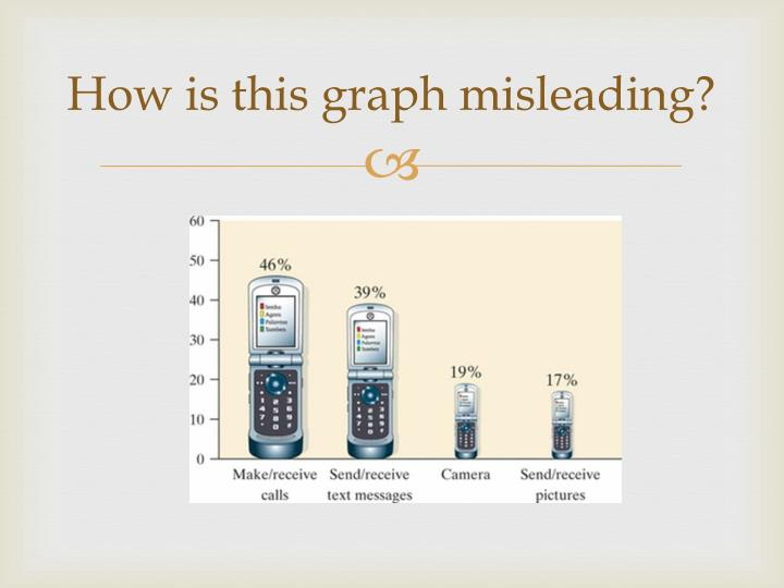 How is this graph misleading?
